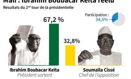 Mali: Ibrahim Boubacar Keïta remporte une présidentielle contestée par l'opposition